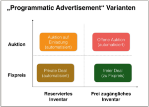 Varianten des Programmatic Advertisment